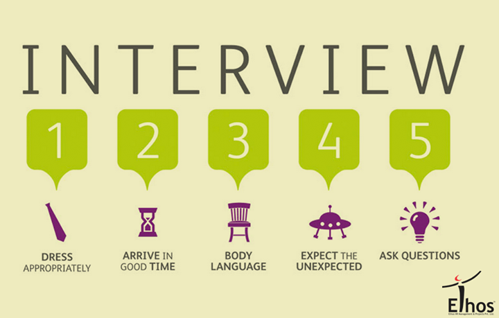 A perfect guide to start for an interview!  #Interview #EthosIndia #Ahmedabad