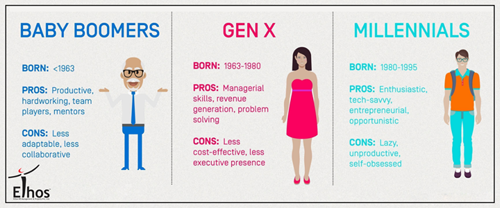 Which generation at the workplace do you appreciate more?  #EthosIndia #Recruitment #Ahmedabad