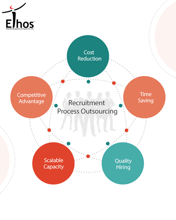 When choosing any product or service, one of the main considerations is always 'how is this going to help my organization?' If a company chooses an RPO provider that is the correct fit for them, one that understands their culture, values and hiring goals, then the benefits both long and short term, can be enormous.   #RPO #EthosIndia #Ahmedabad #EthosHR #Recruitment #Jobs