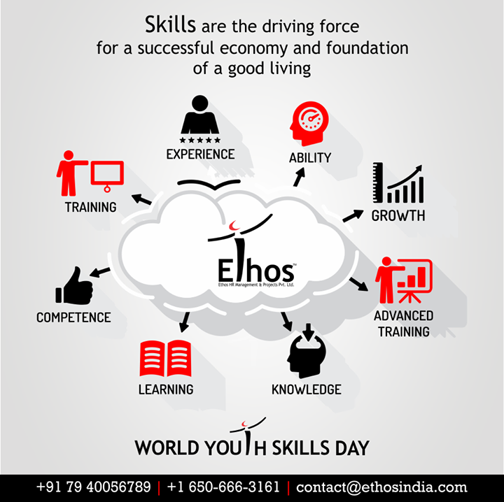 India's youth will play a vital role in nation-building and in addressing the evolving global challenges.  #WorldYouthSkillsDay #EthosIndia #Ahmedabad #EthosHR #Recruitment #CareerGuide #India