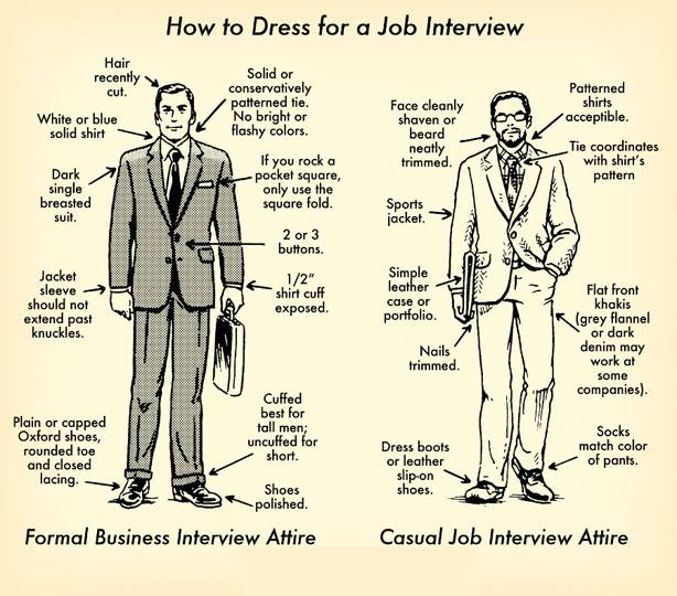 Appearing for an #Interview? Here are some handy tips..