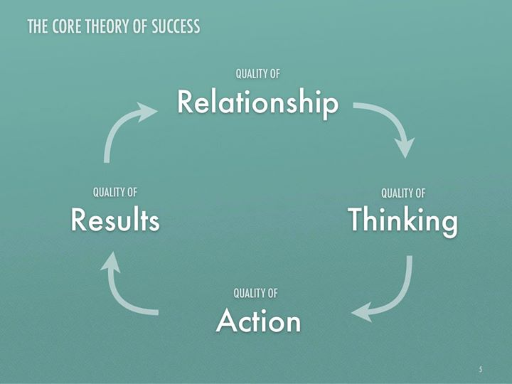 Which part of the 4 do you think is most important for success?