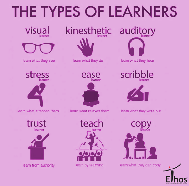 What type of learner are you?   #EthosHR #EthosIndia #JobsforYou