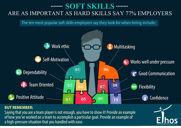 Soft skills play a vital role in building up your career. Don't ignore them.  #SoftSkills #Career #SelfDevelopment #EthosIndia #Ahmedabad