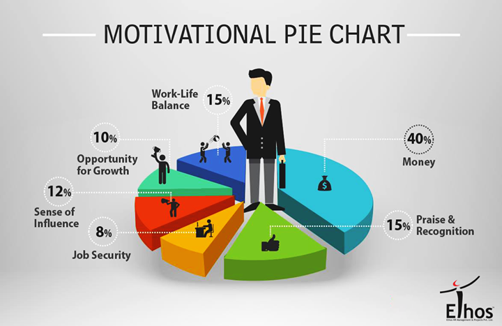 What is your biggest motivation to work?  #Work #Motivation #EthosIndia #Ahmedabad